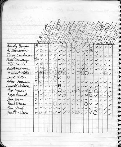 1984 attendance page 2