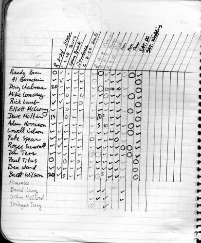 1984 attendance page 3